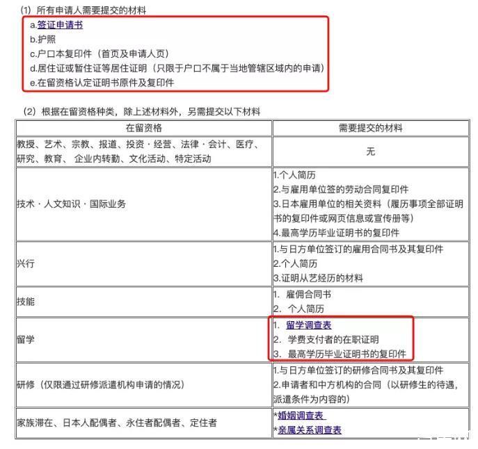 去日本留学有什么条件?日本留学流程详细介绍